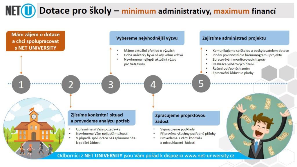 dotace-skoly_graf